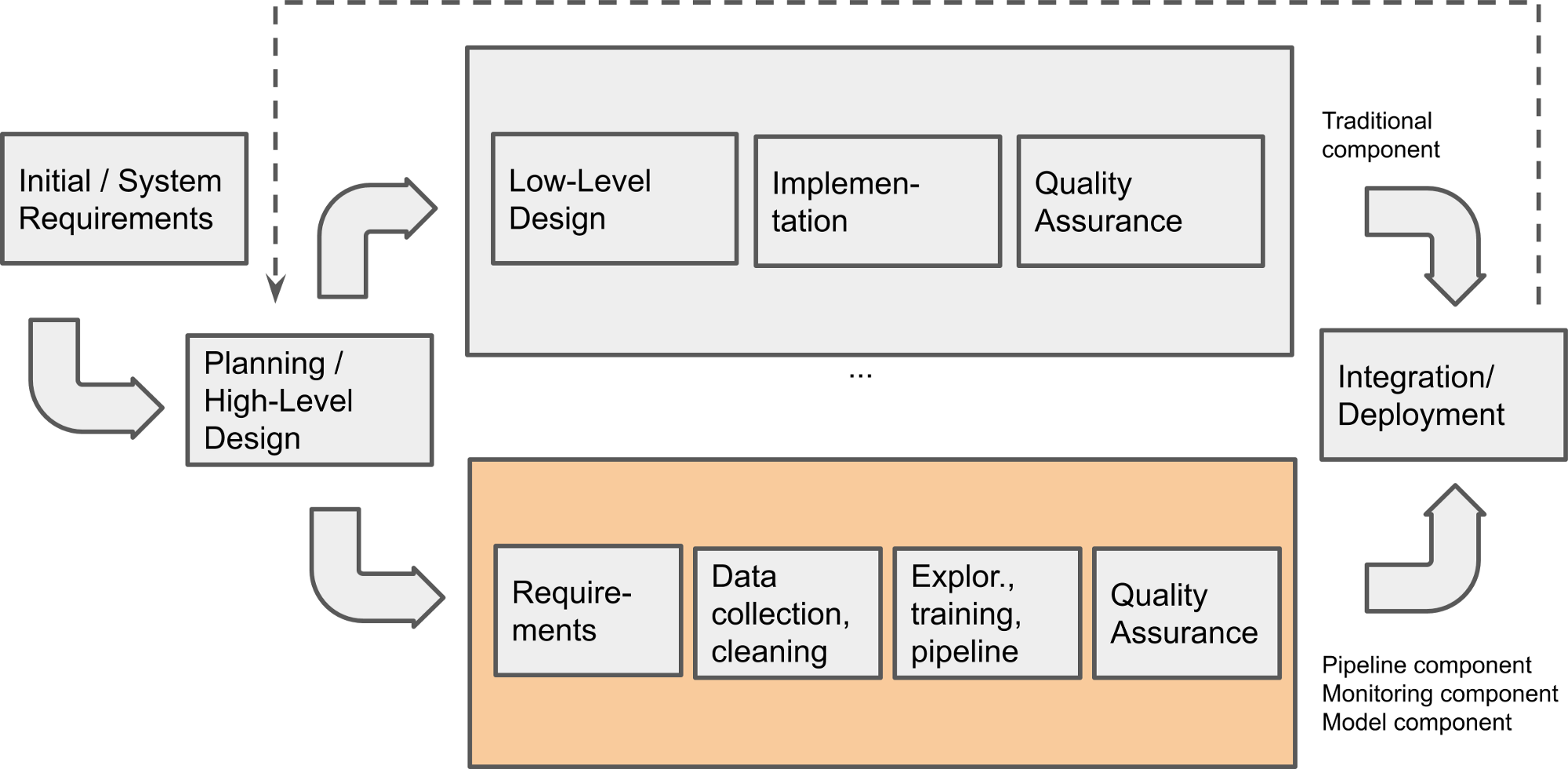 Unrolled process model showing an ML and a non-ML component in parallel