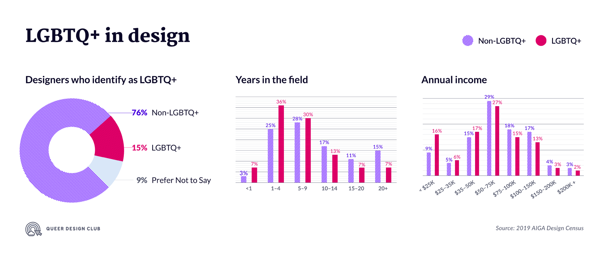 A series of graphs demonstrating differences in LGBTQ+ and cis-het designers' seniority, income, and job security.