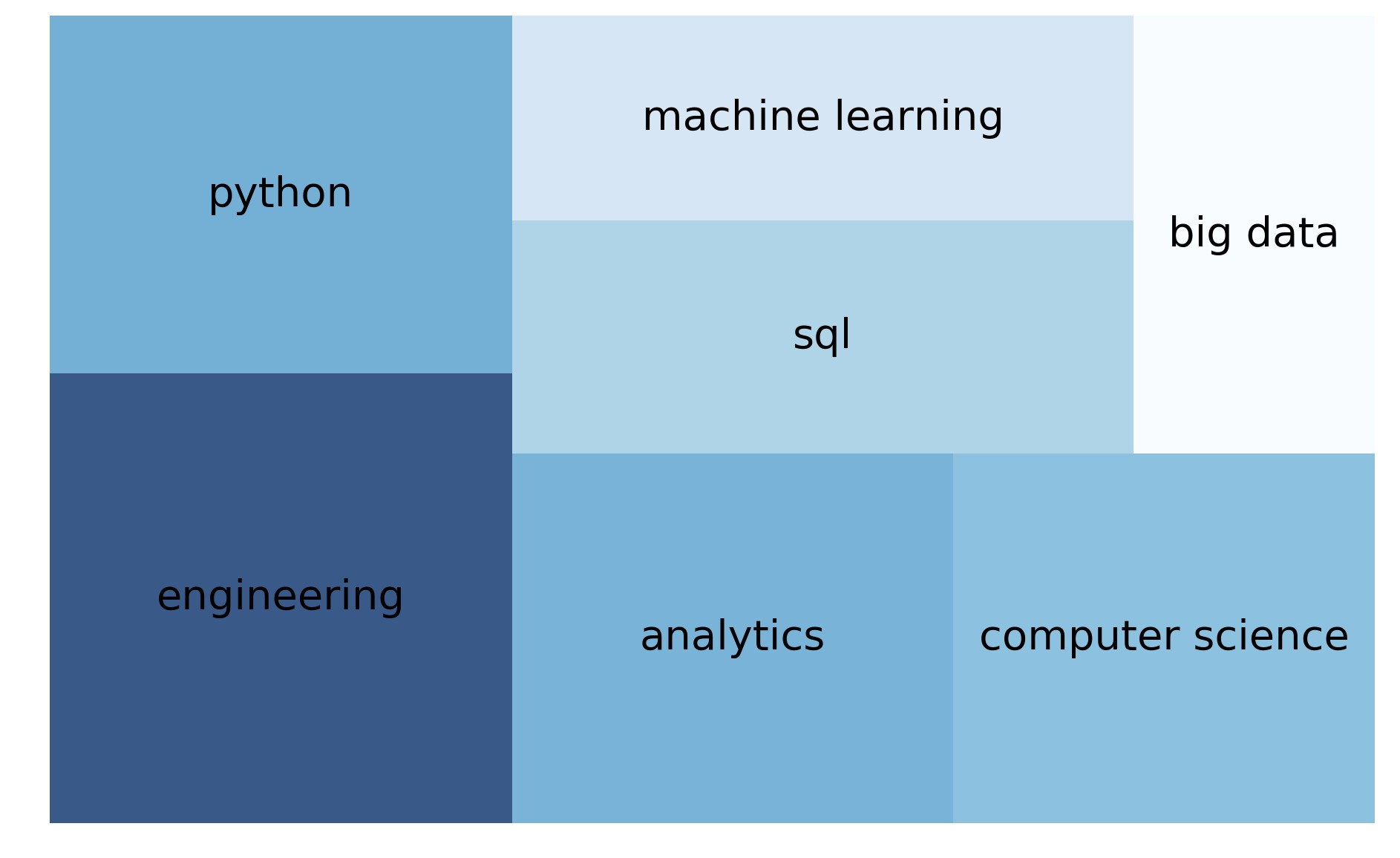 10 charts to guide your search for a data science job in Singapore