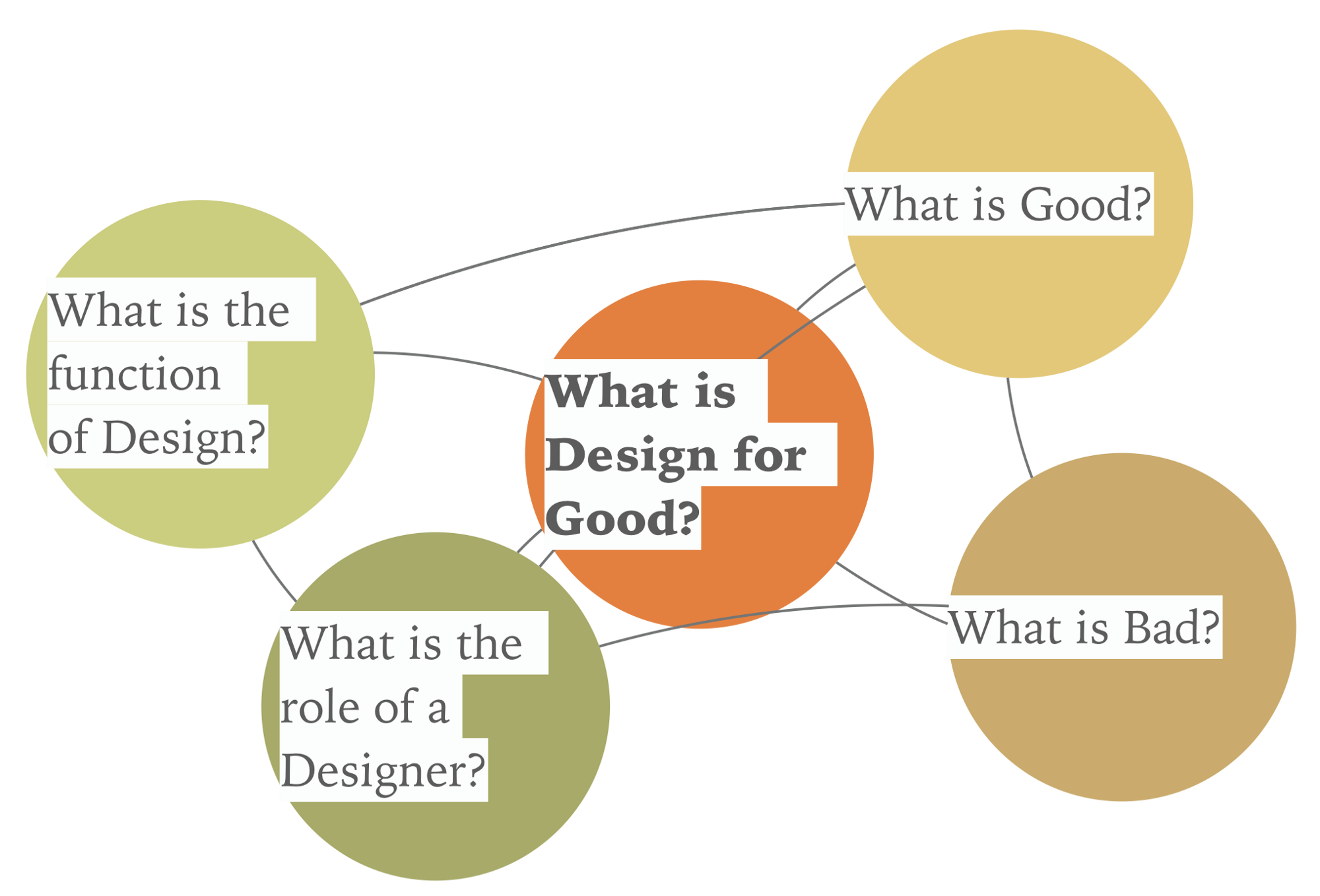 Title image for What is Design for Good