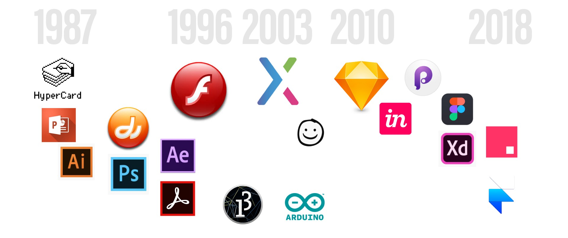 A collage of major prototyping tools' logos placed on a rough timeline from 1987 to 2018.