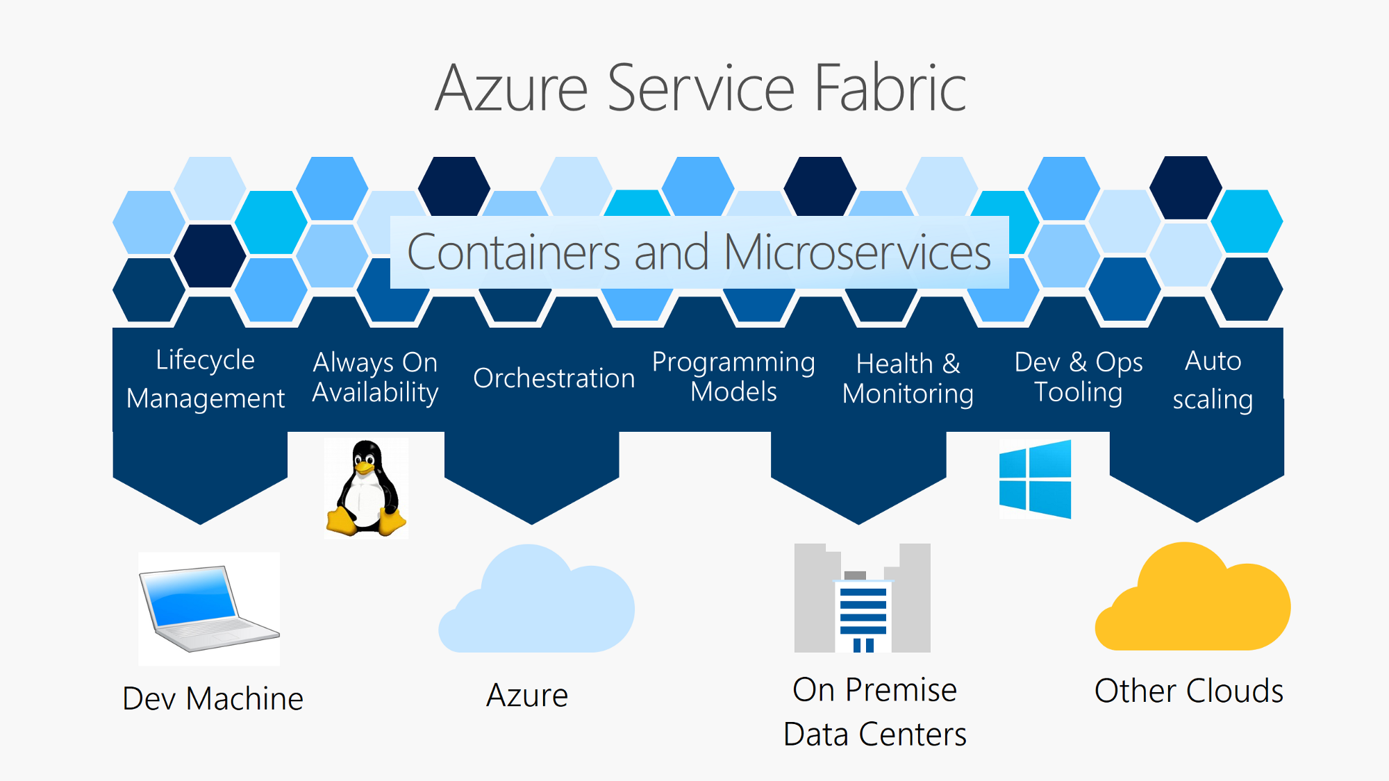 Deploy a Docker Container to your local Service Fabric Cluster