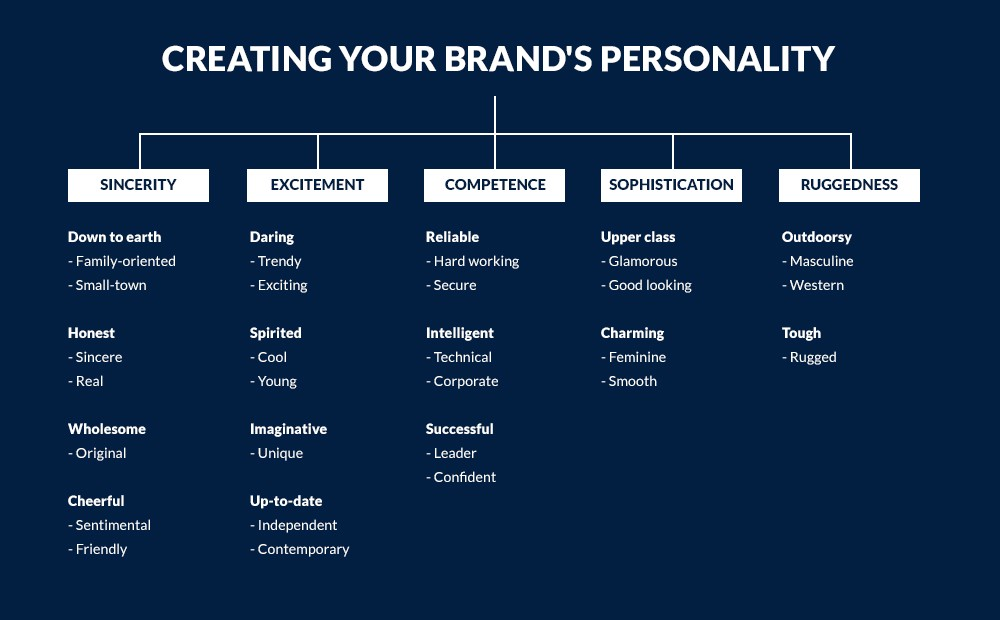 Let's Talk About Brand Personality, Voice, and Tone | by Felicia C.  Sullivan | Marketing Made Simple | Medium