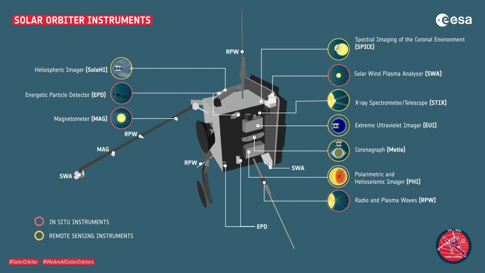 A diagram showing the positions of various instruments on the spacecraft.