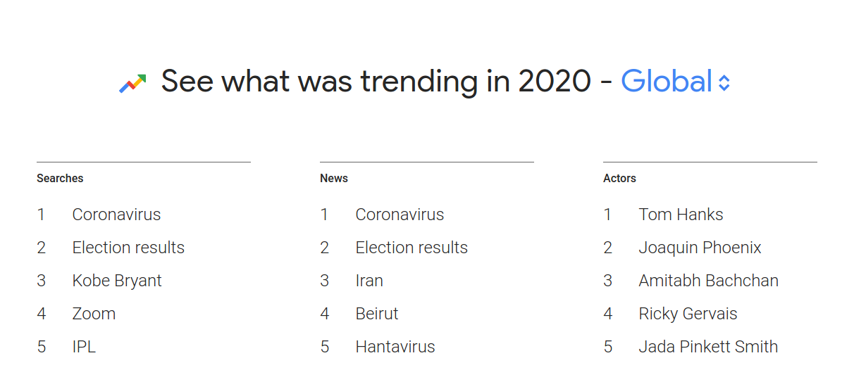 Screenshot of Google Trends for the year 2020