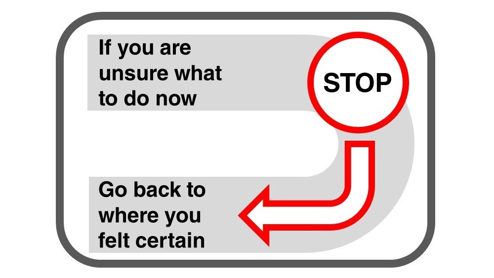 Diagram of Stop and Go Back that if you feel lost the stop and go back to a point where yiu felt certain