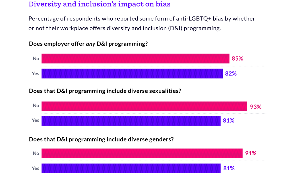 Diversity and inclusion programming can reduce the experience of LGBTQ+ bias by up to 12%