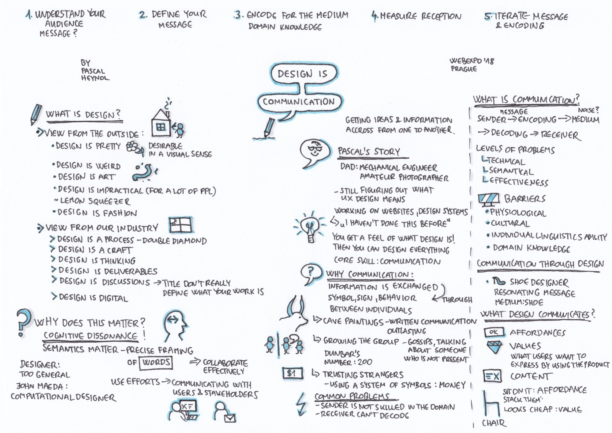 Sketchnoting for UX designers: WebExpo Conference captured by