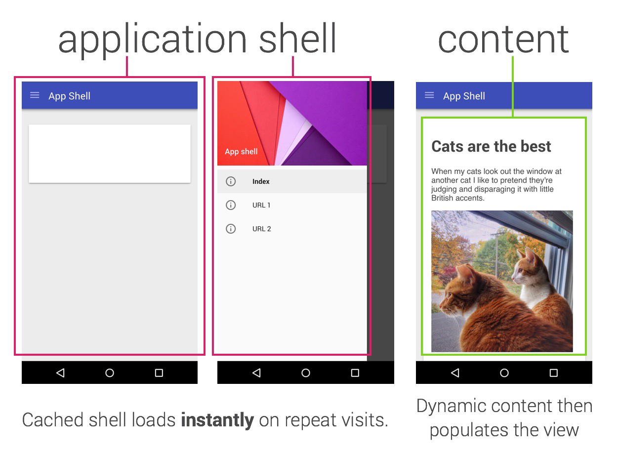 Instant Loading Web Apps With An Application Shell Architecture