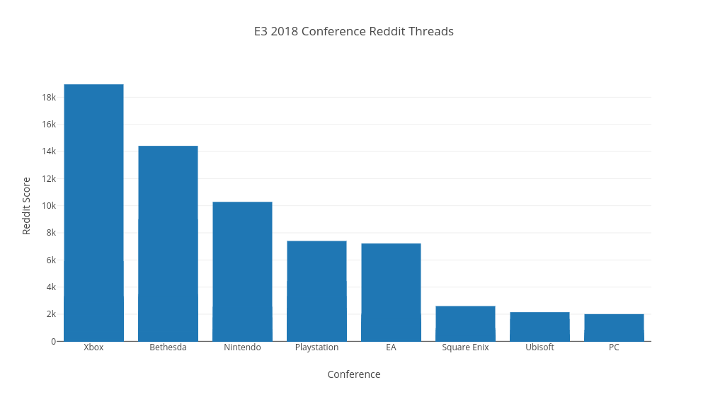 Who Won E3? Analysing E3 2018 via Reddit Threads
