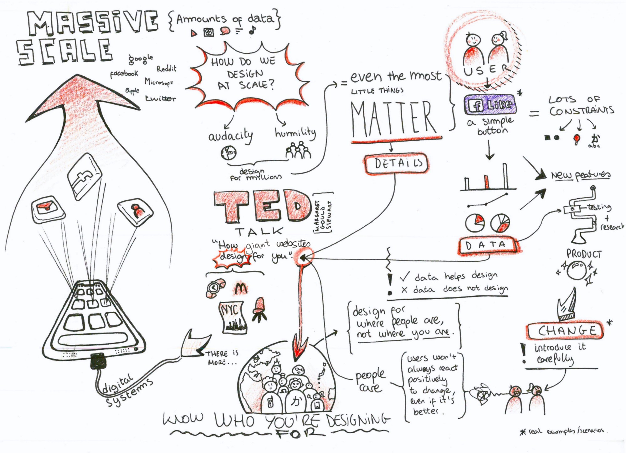 Visual Note Taking Will Bring Your Learning Process To The Next Level