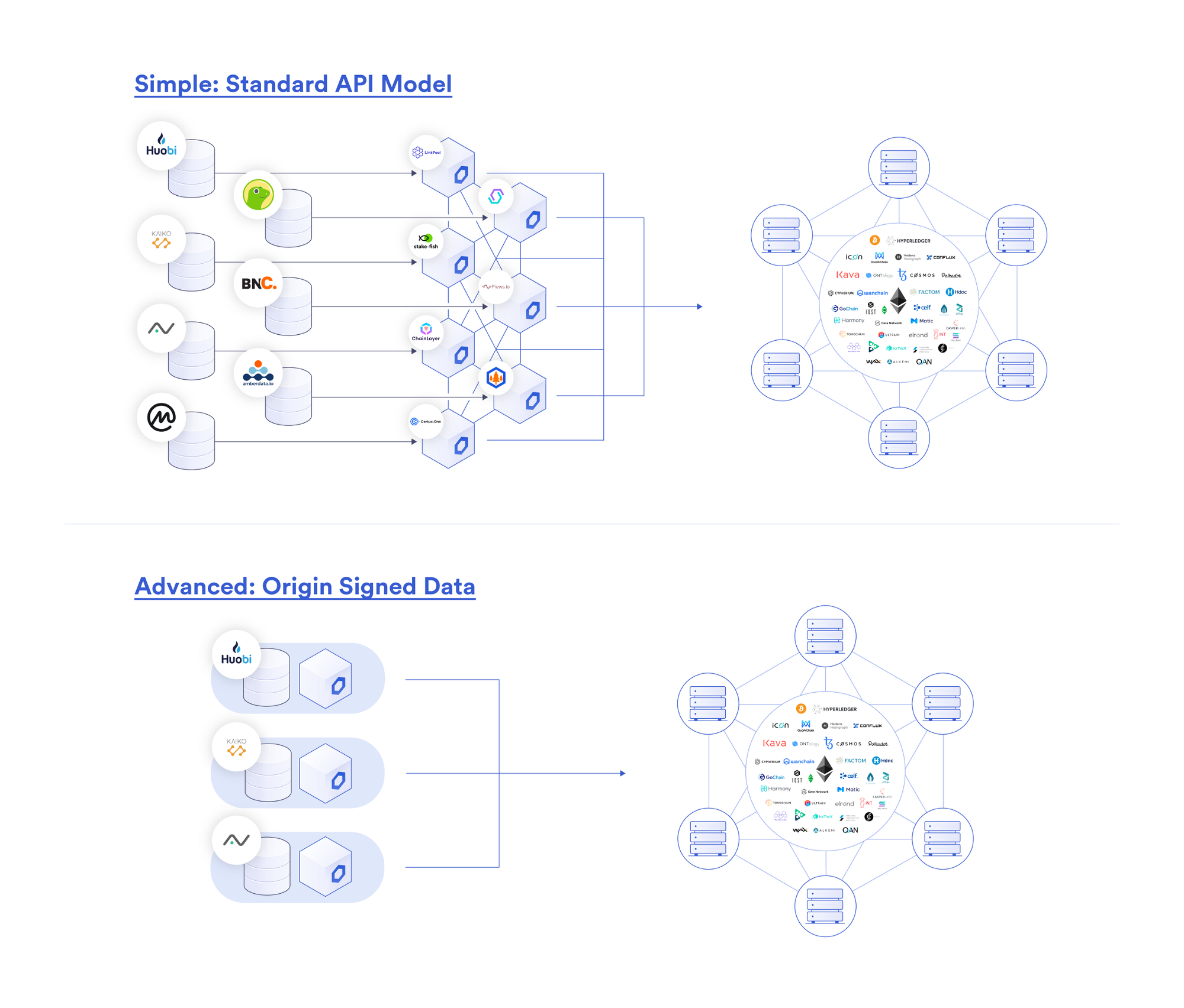 Chainlink data providers