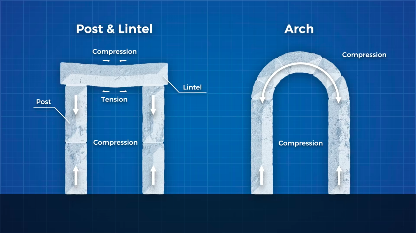On the left is a depiction of a post and lintel structure, and how it handles force. On the right is an arch structure.