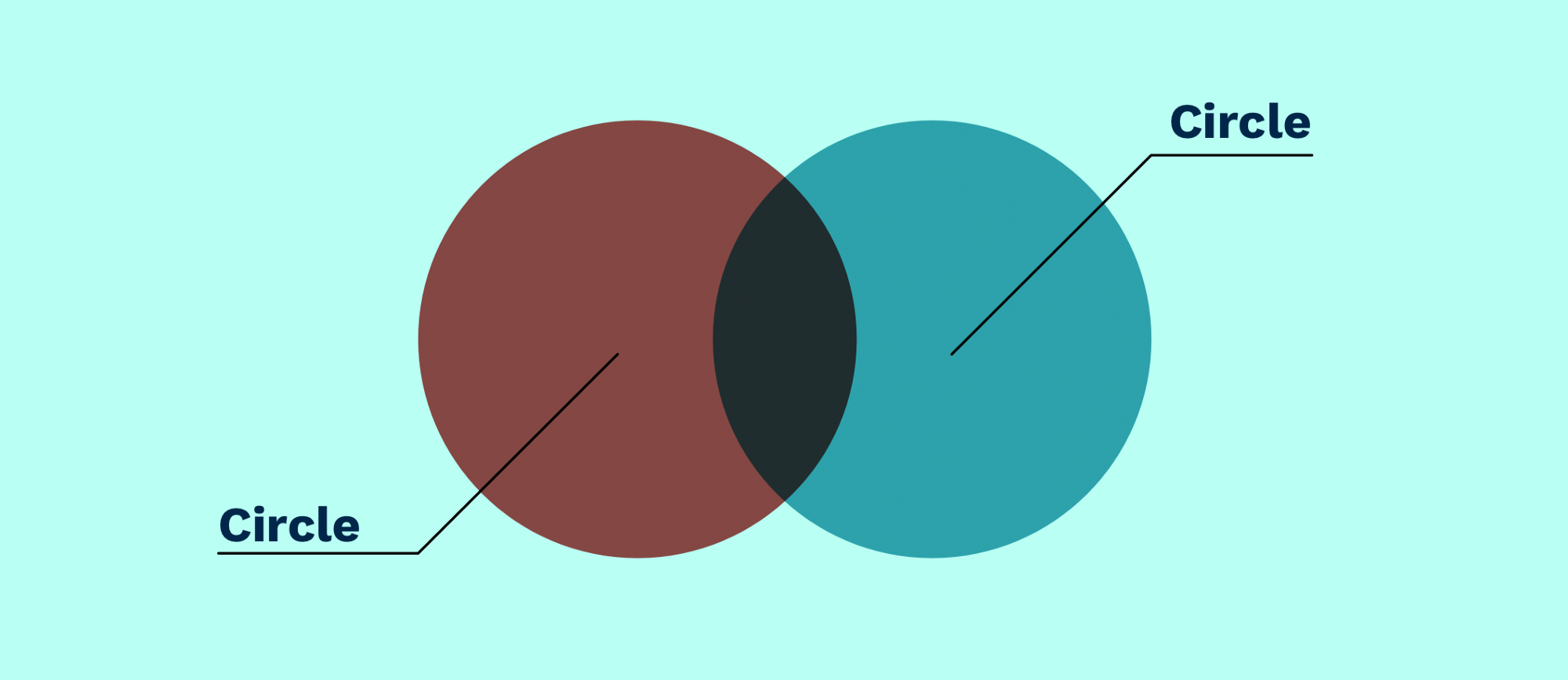 Illustration of a venn diagram