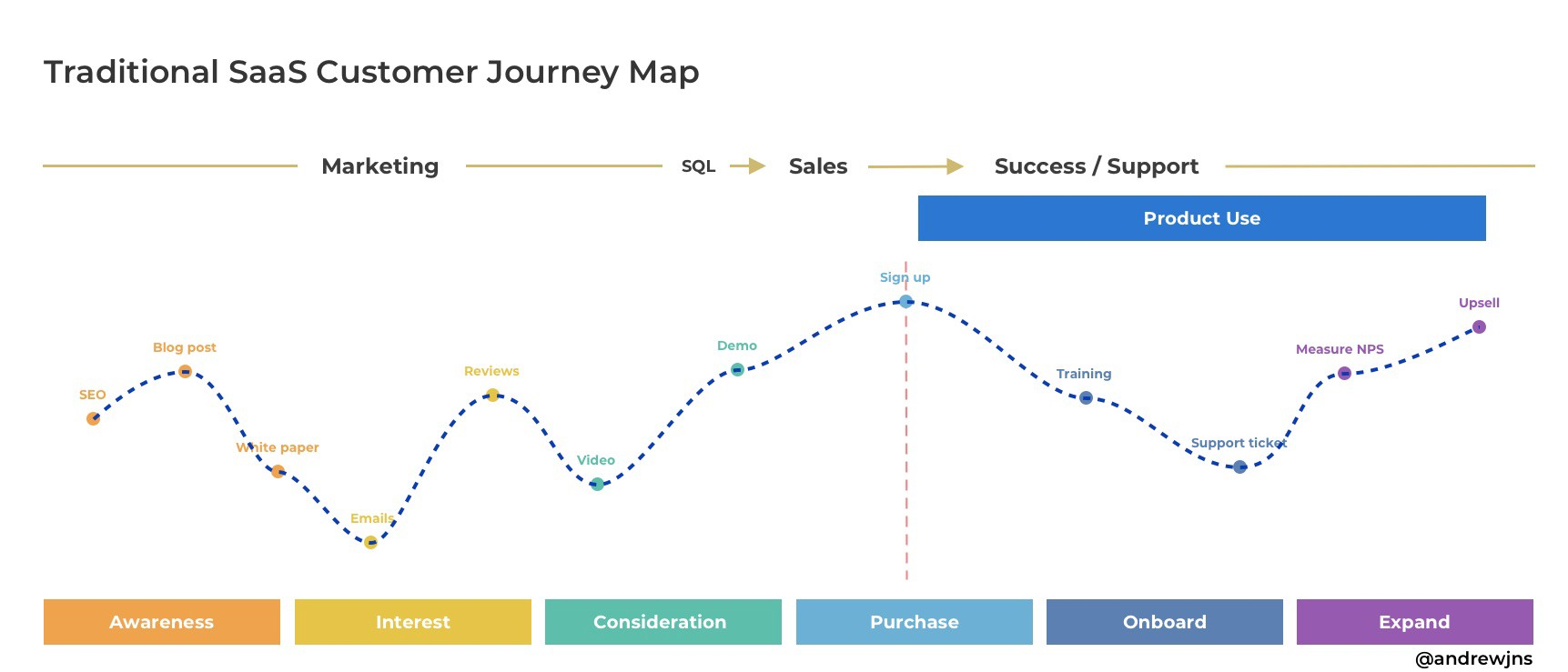 A depiction of a possible customer journey as it traditionally takes place—mostly outside the product