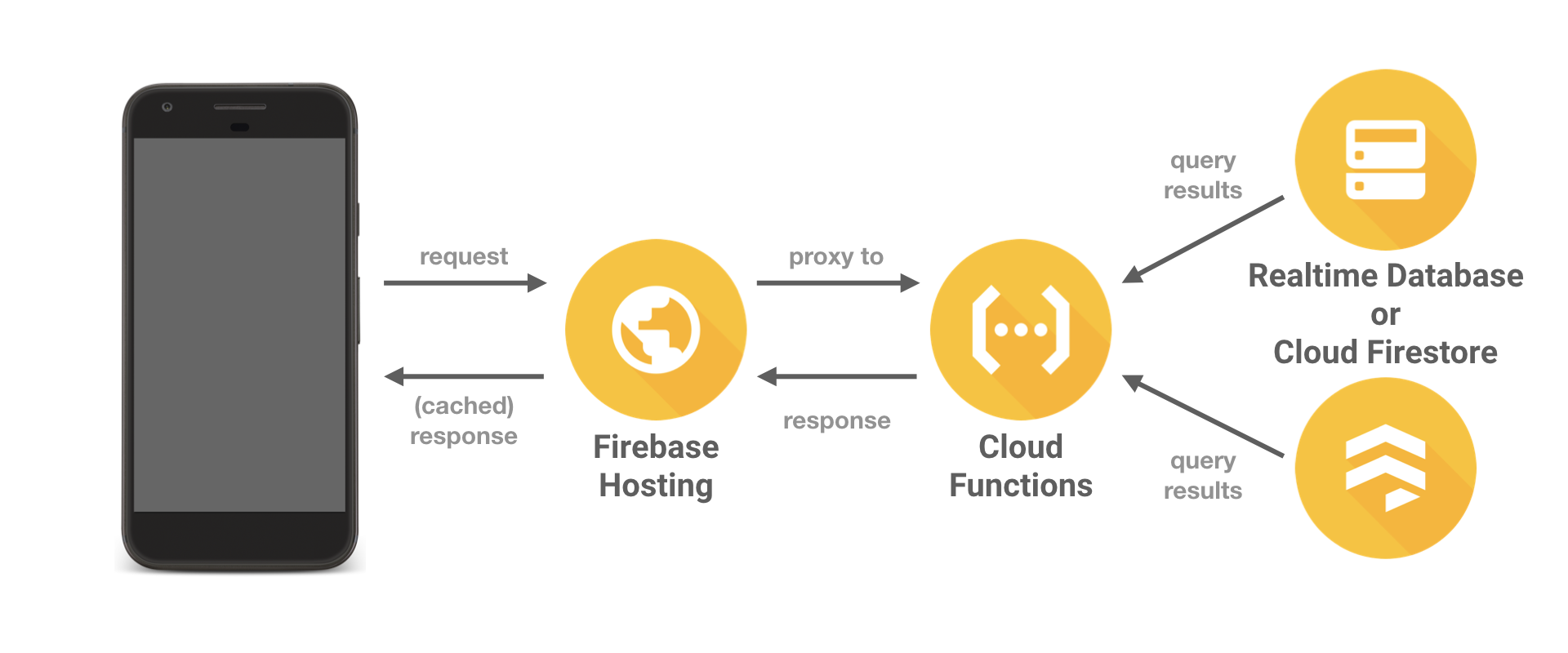 Should I query my Firebase database directly, or use Cloud Functions?
