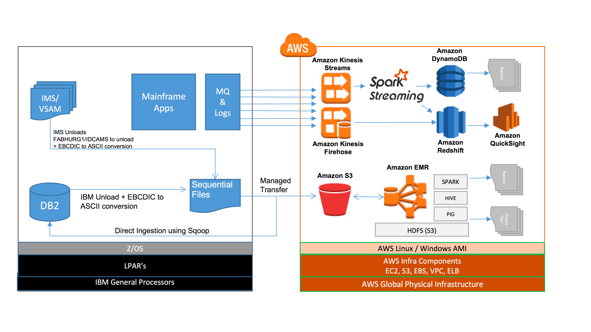 Yes, You Can Migrate Your Mainframe to the Cloud - AWS Enterprise