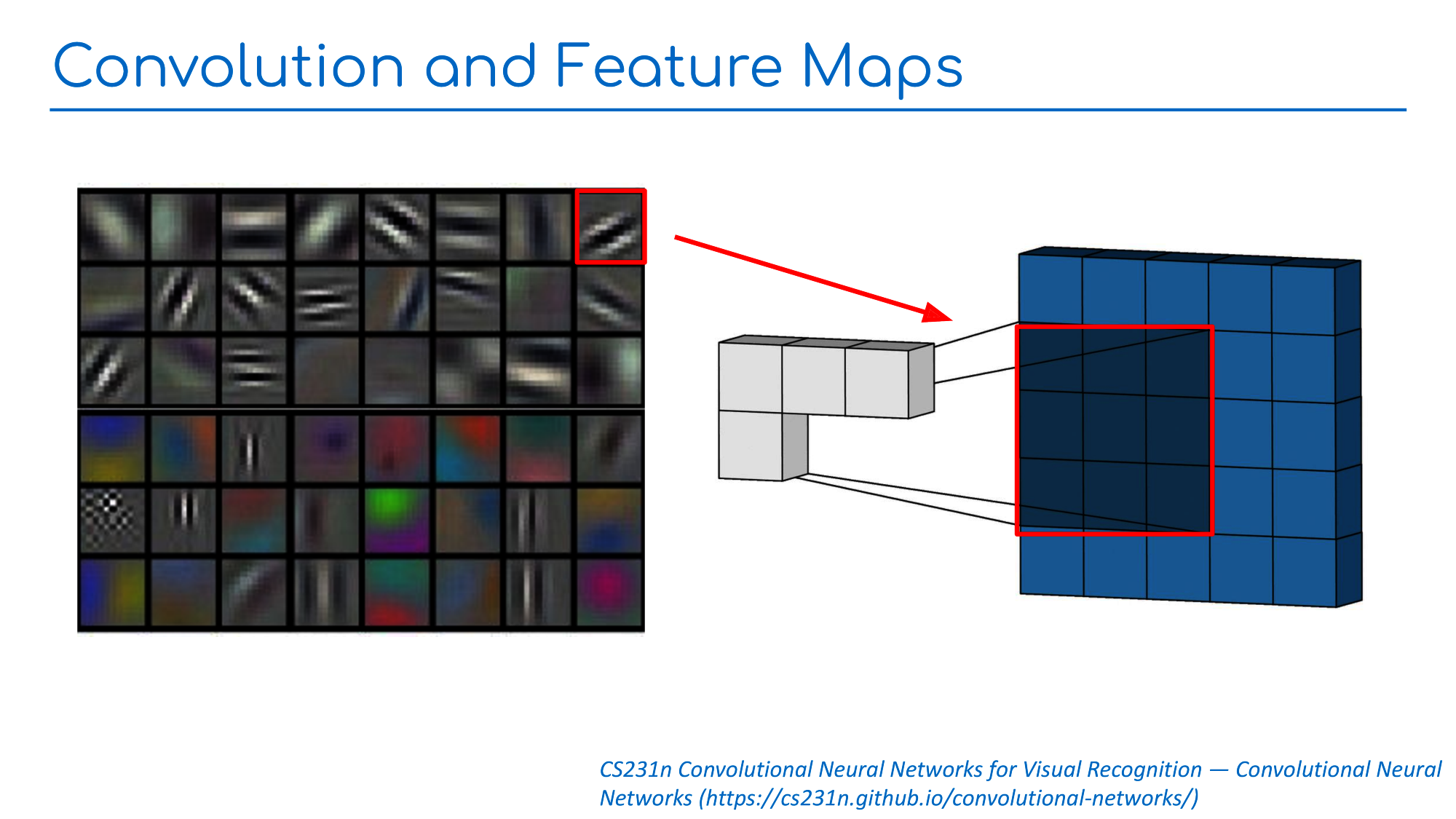 Slide 1: CNNs and Feature Maps