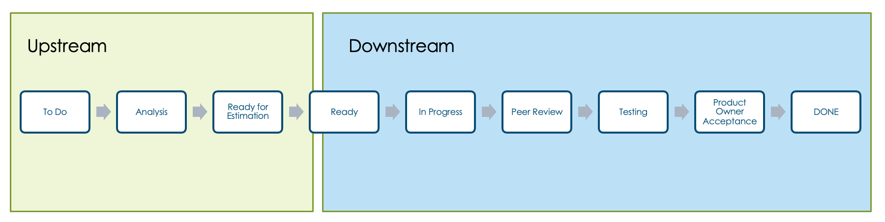 Example of Agile Workflow