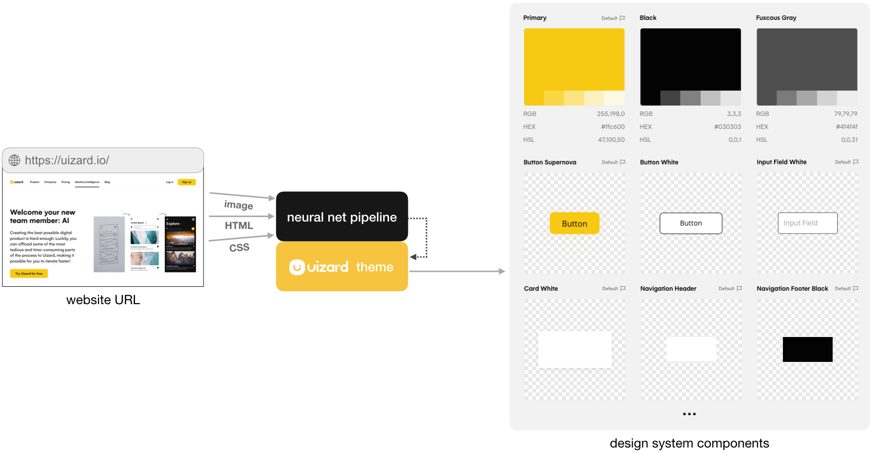 Uizard product: generating design system components from a URL by processing HTML, CSS, and a screen capture.