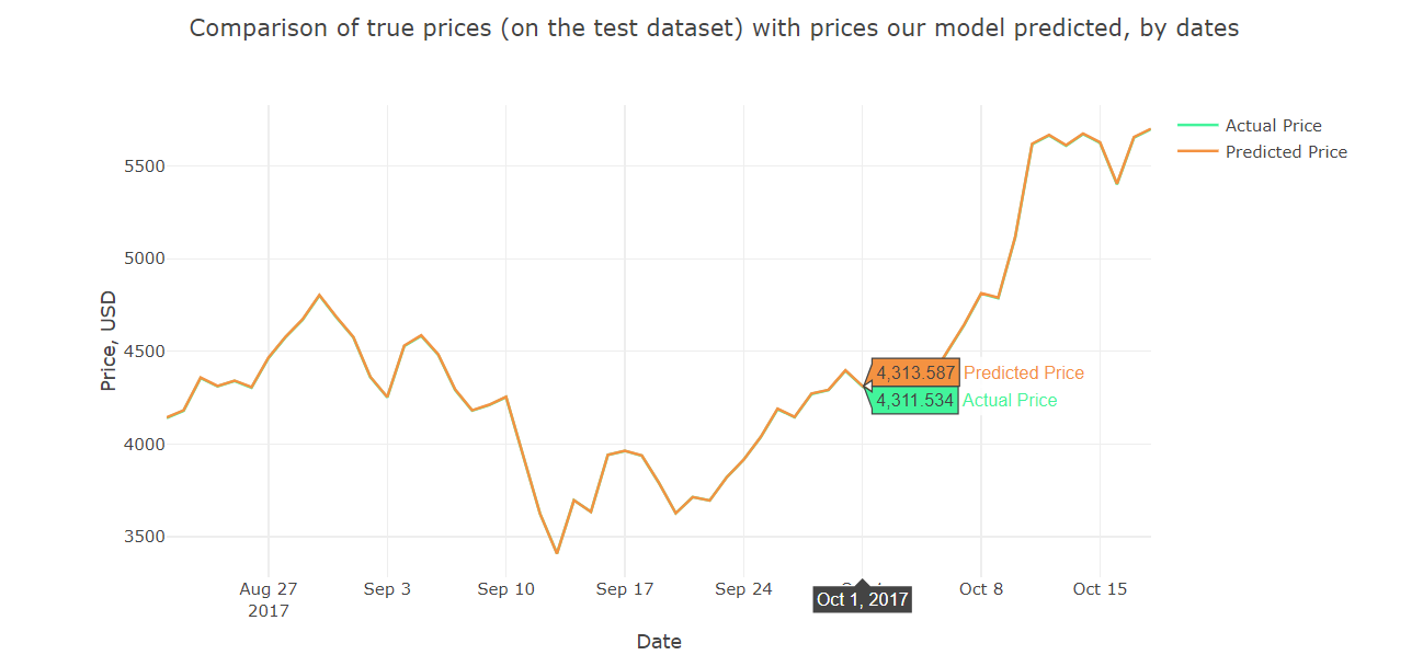 Bitcoin Price Forecasting With Deep Learning Algorithms -
