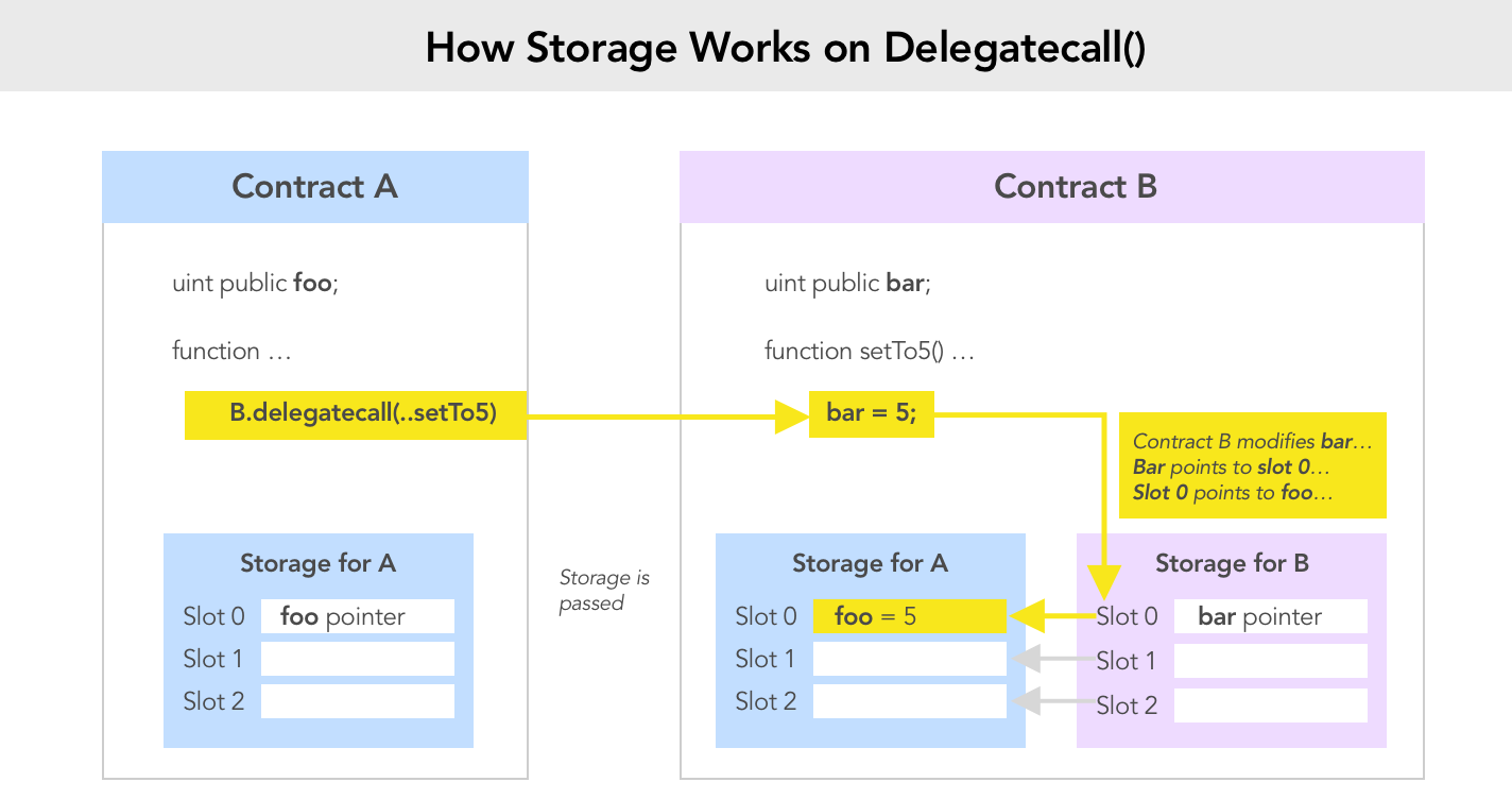 delegatecall mtating state diagram 2
