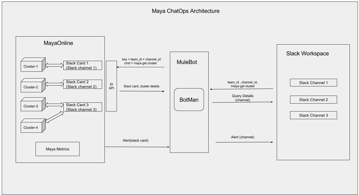 How we built multi-tenant ChatOps   for MayaOnline!