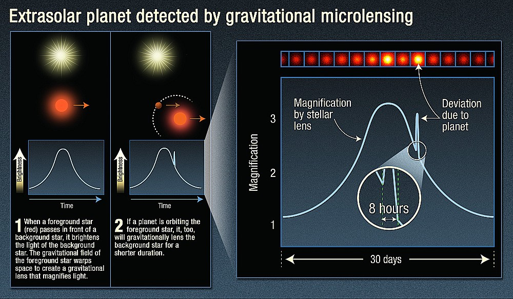 A diagram explaining how light curves are read to detect exoplanets.
