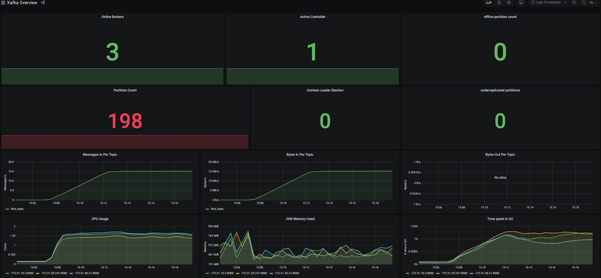 Grafana dashboard that we will setup in this blog