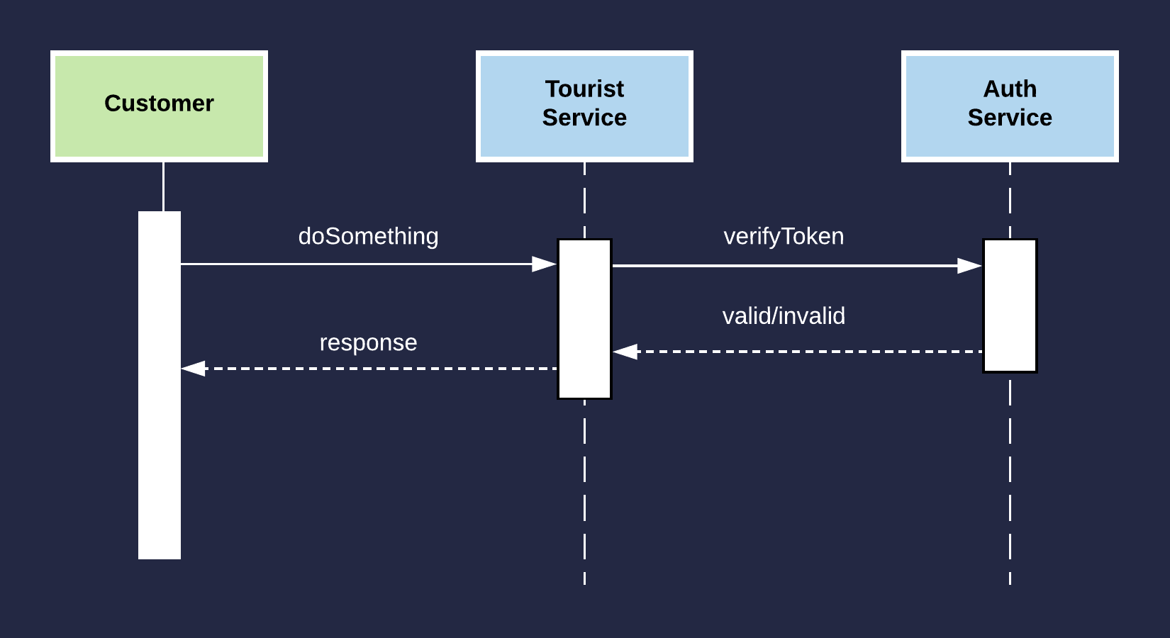 From Containers to AWS Lambda - Travelex Tech Blog
