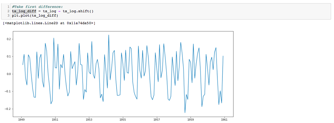 Time Series Forecast : A basic introduction using Python