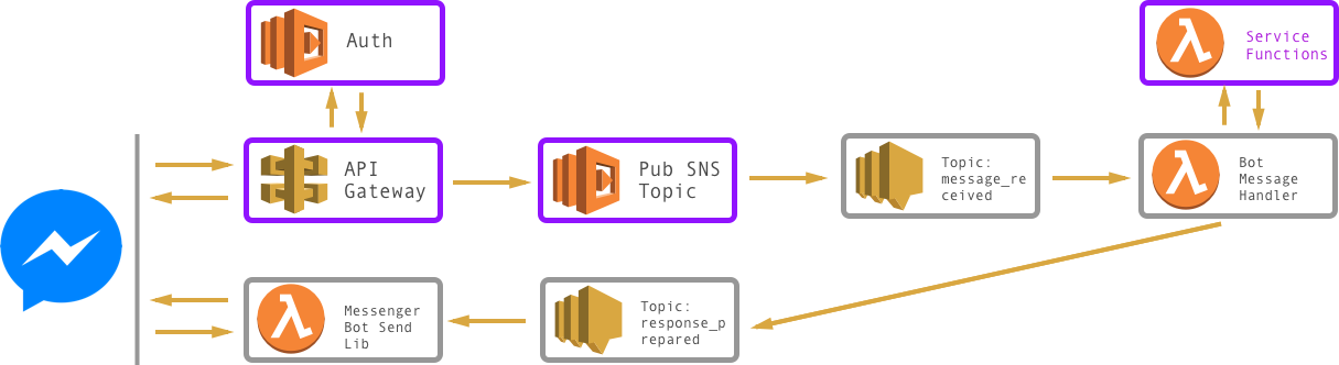 A Serverless, Event Driven Architecture for Chatbots