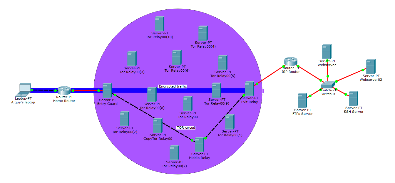 An intro to the Onion Routing (TOR) - void security - Medium