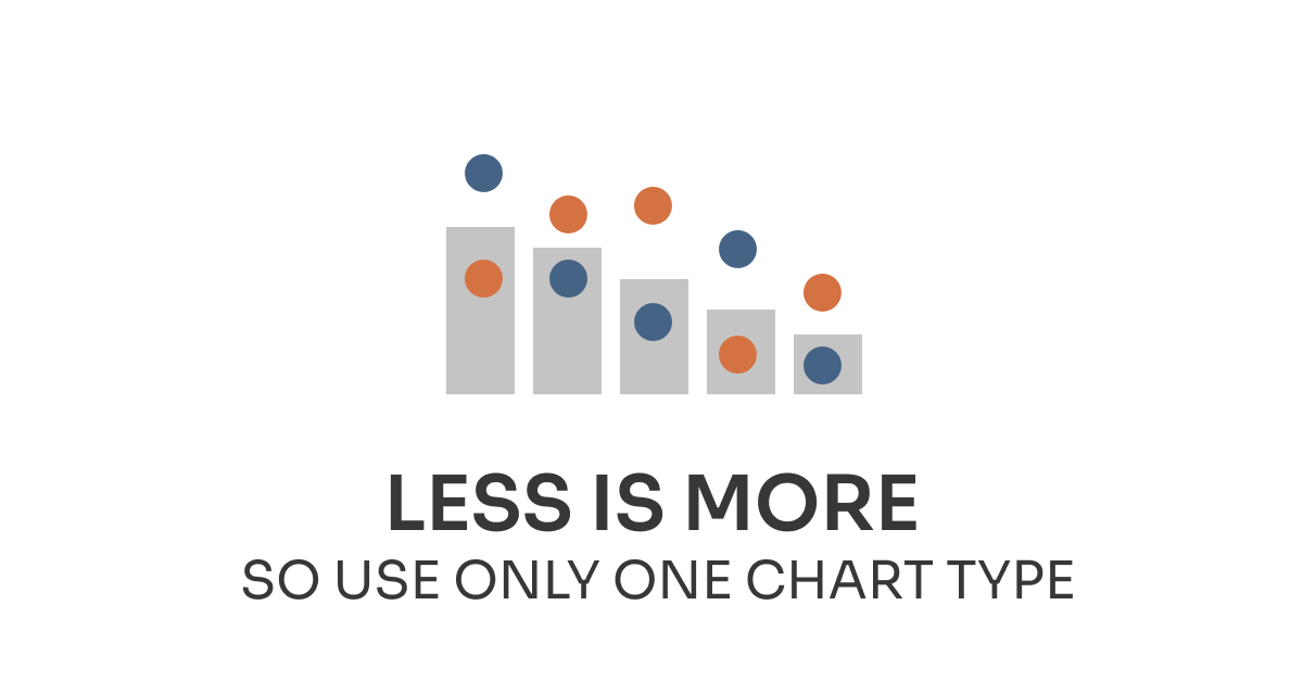 Incremental Improvements—Less is more