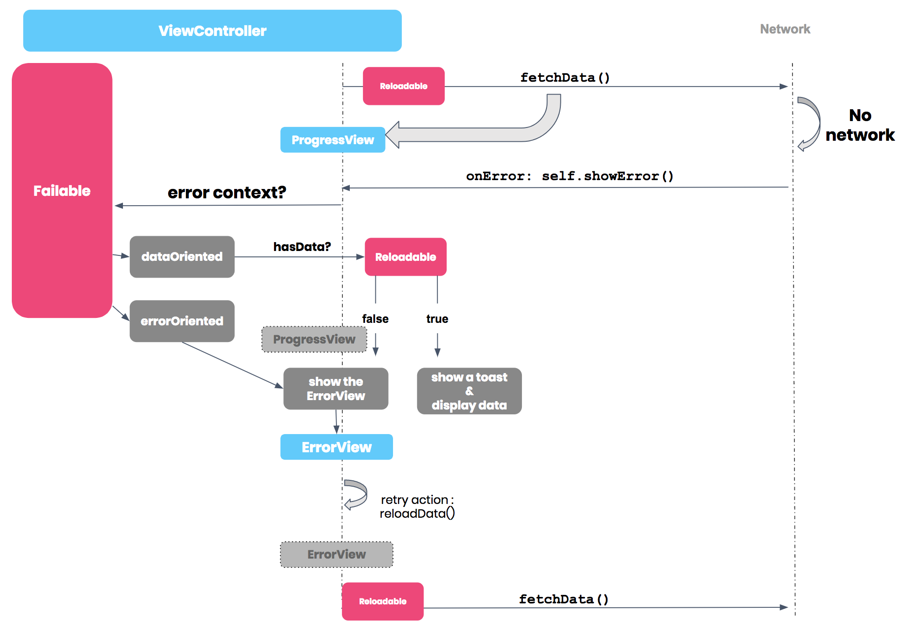 An iOS architecture approach for UIViewController states & error