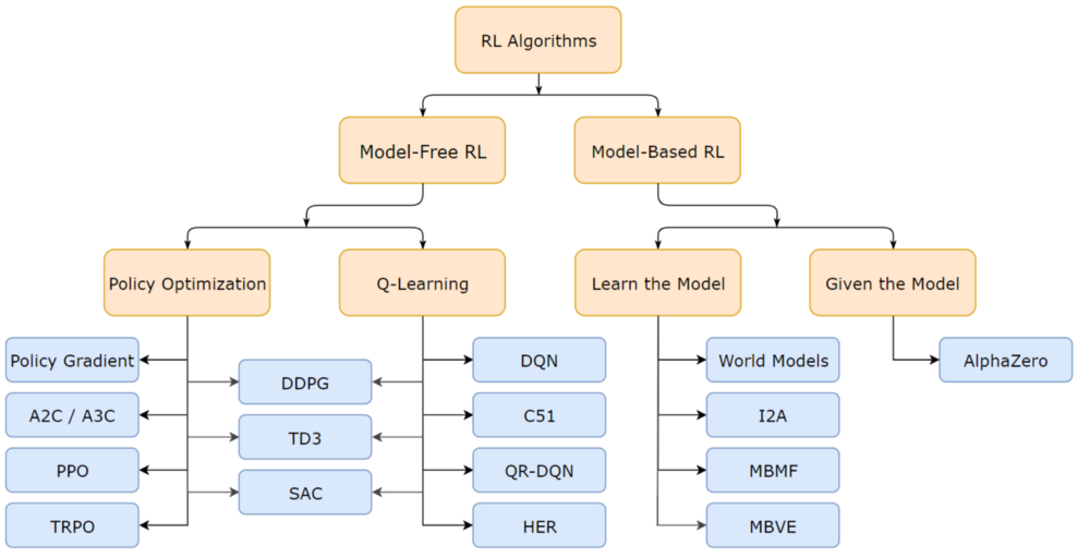 Reinforcement Learning Algorithms