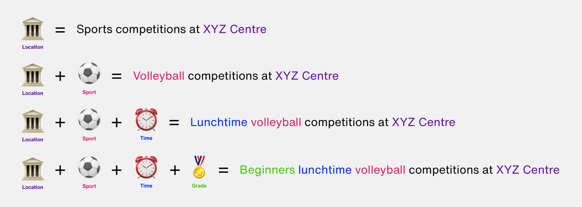 Many different levels of specificity to describe an instance of sports competitions.