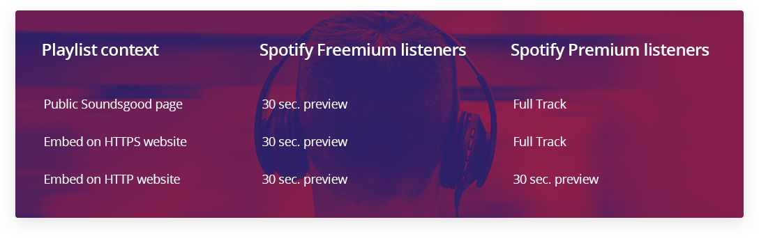 Your fans will love streaming your playlists with this new Spotify