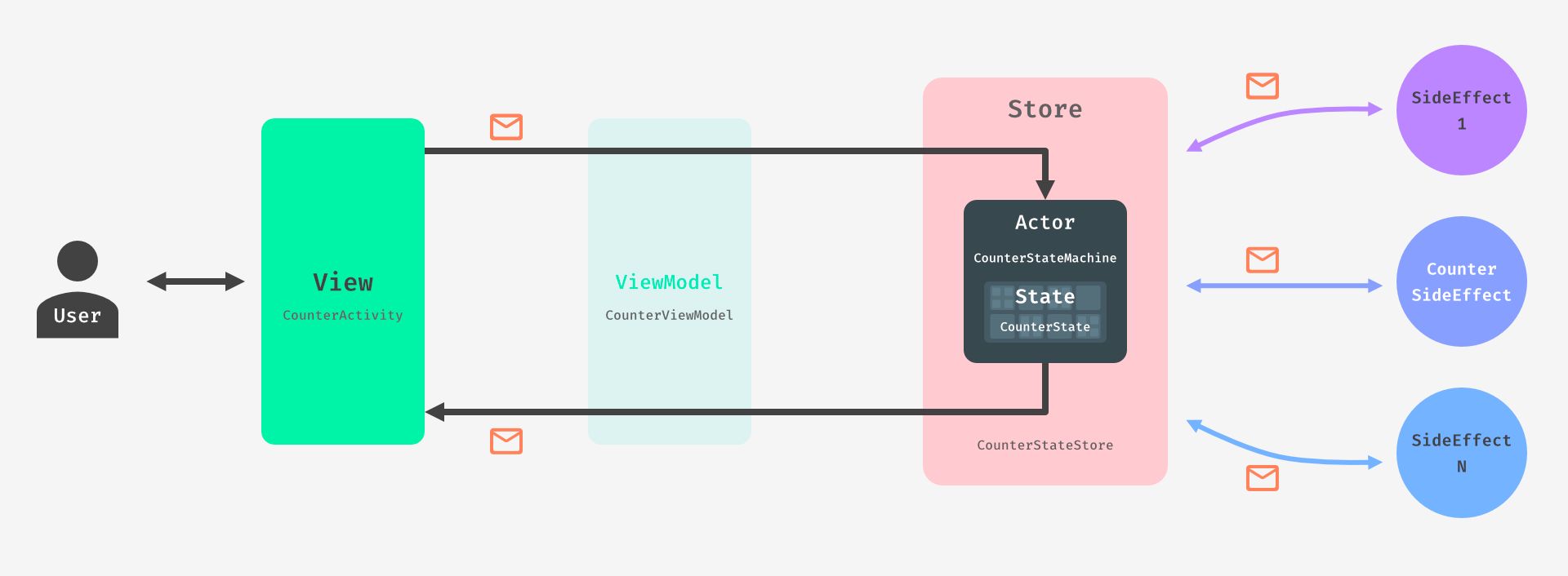 Flowchart explaining the architecture of a simple counter app