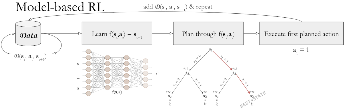 What to expect from Reinforcement Learning? - Towards Data Science