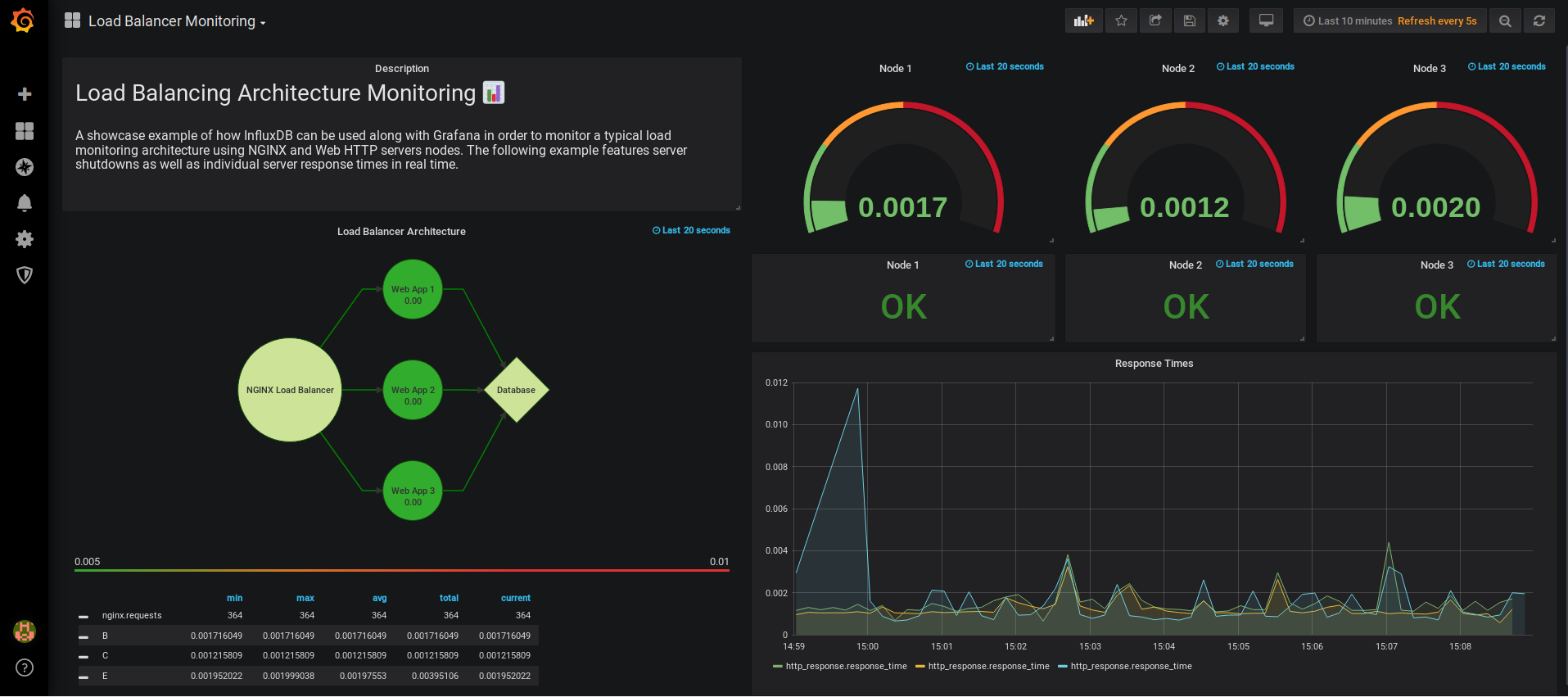 Monitoring a server cluster using Grafana and InfluxDB
