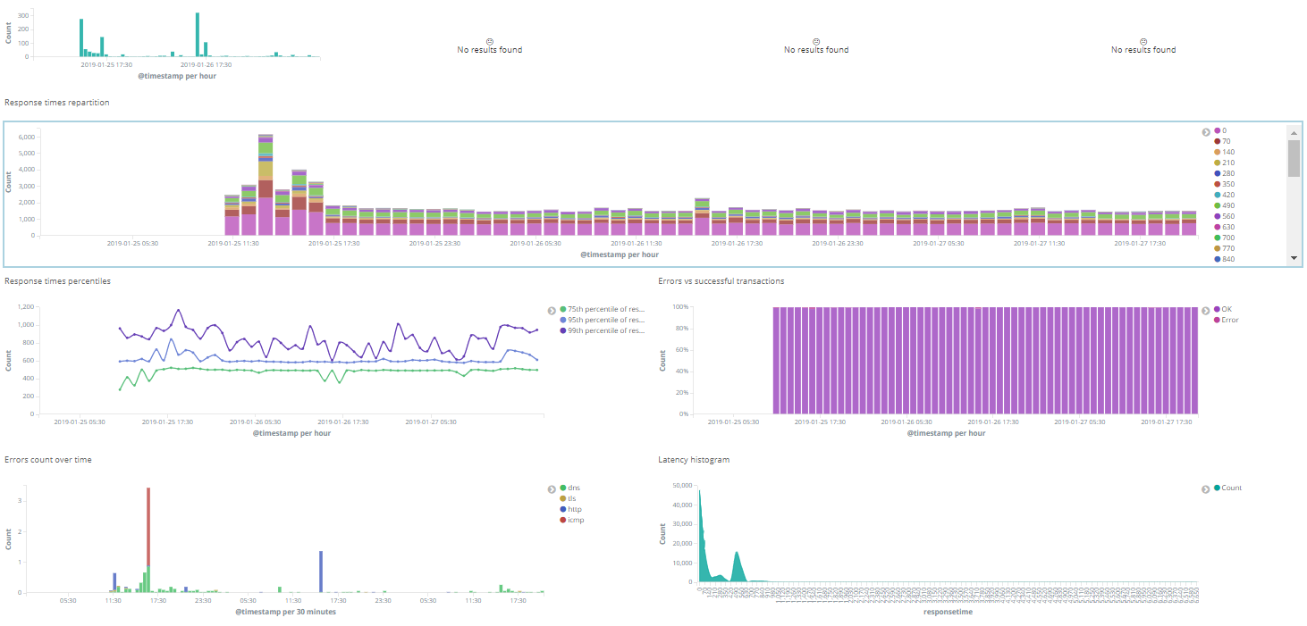 Security Analytics by analyzing DNS traffic with Packetbeat using
