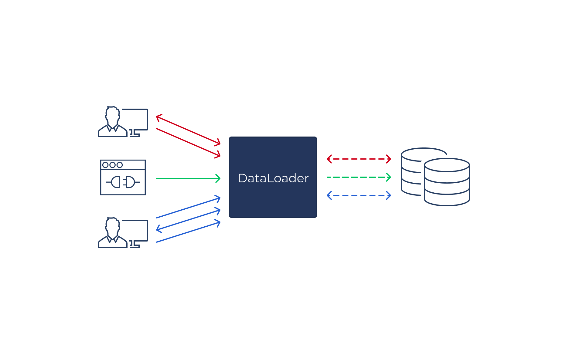 DataLoader streamlines requests from multiple sources to batched database queries