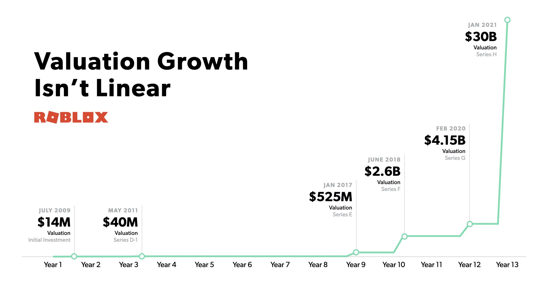 Chart showing Roblox's valuation growth that says: Valuation growth isn't linear