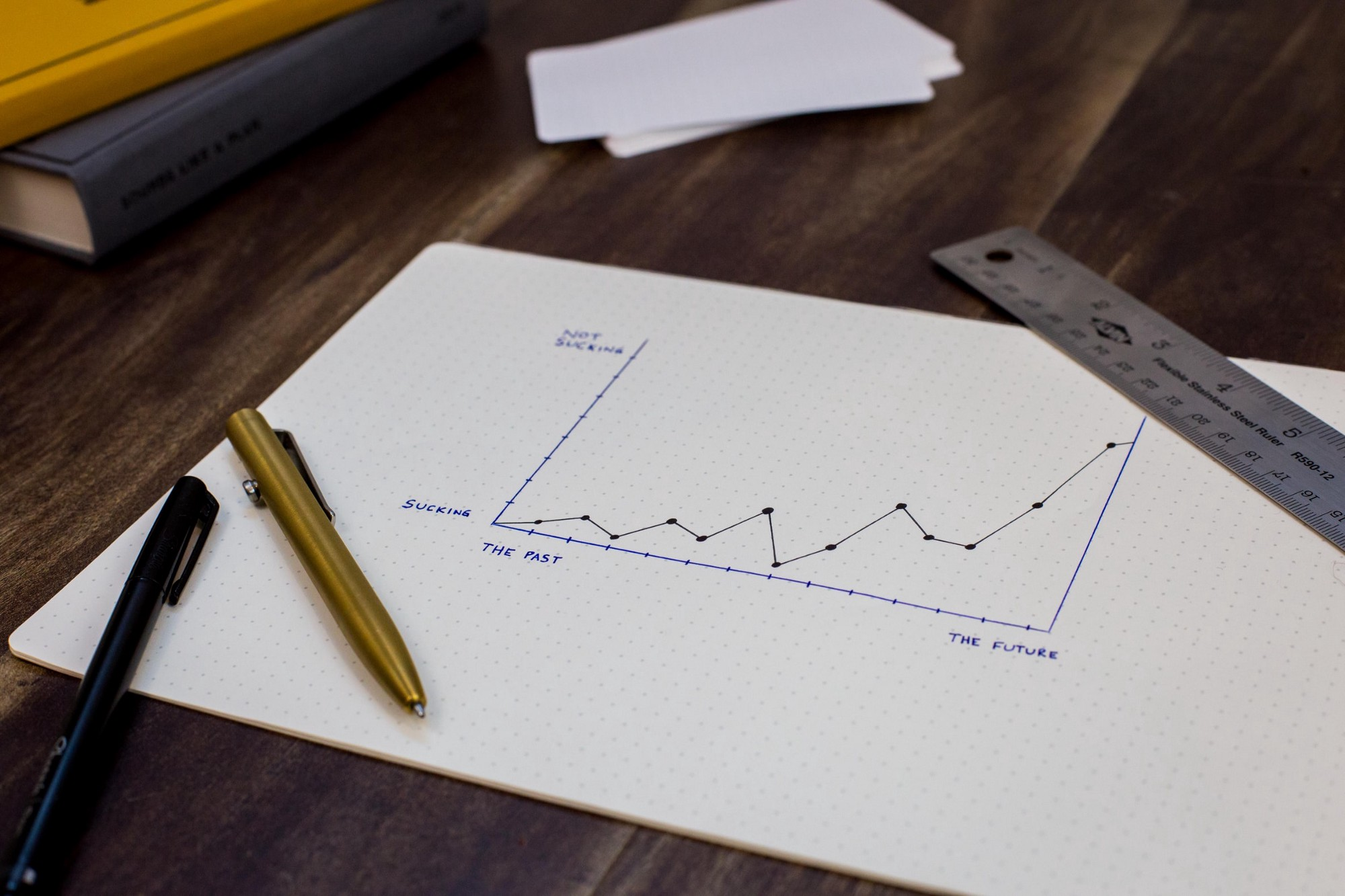 Paper with a graph plotting data points on a table with a ruler and pens.