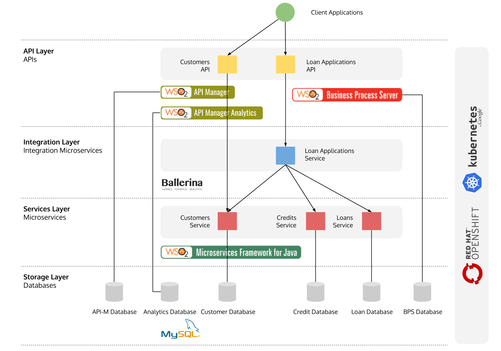 Wiring Microservices  Integration Microservices  U0026 Apis