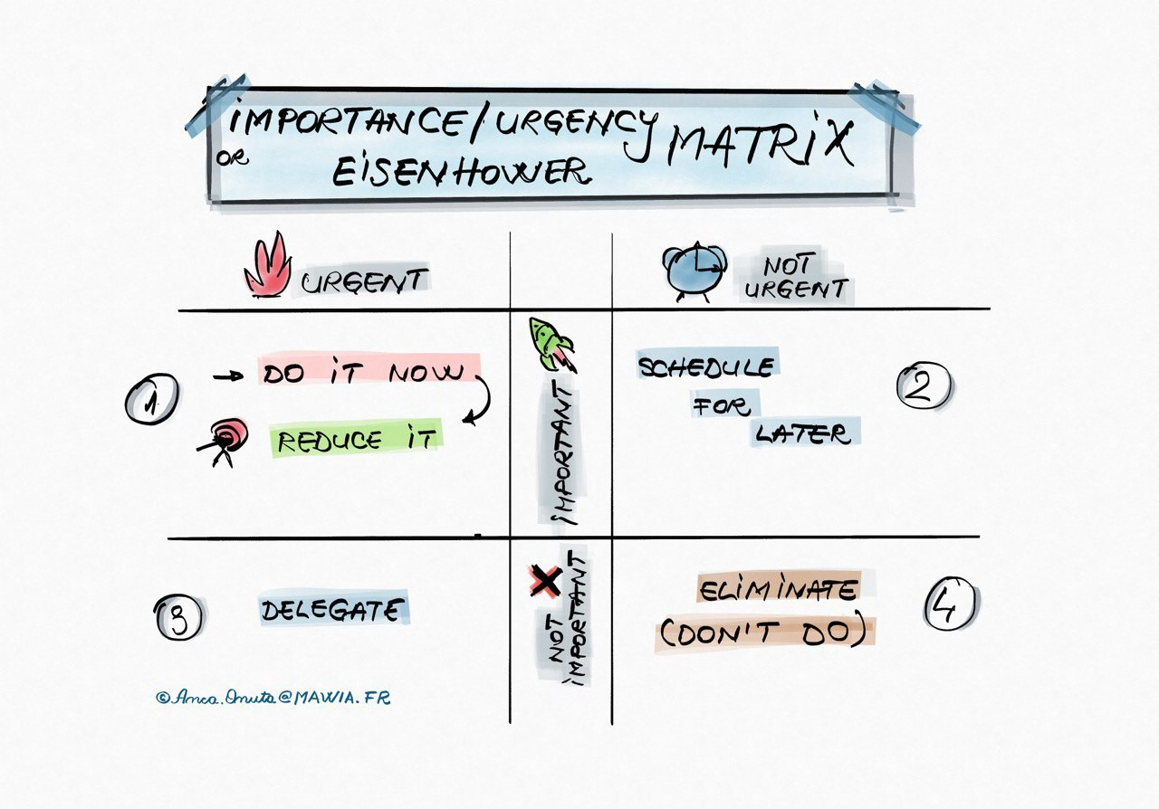 Eisenhower matrix or Importance / urgency matrix—learn how to prioritise your day to day work.