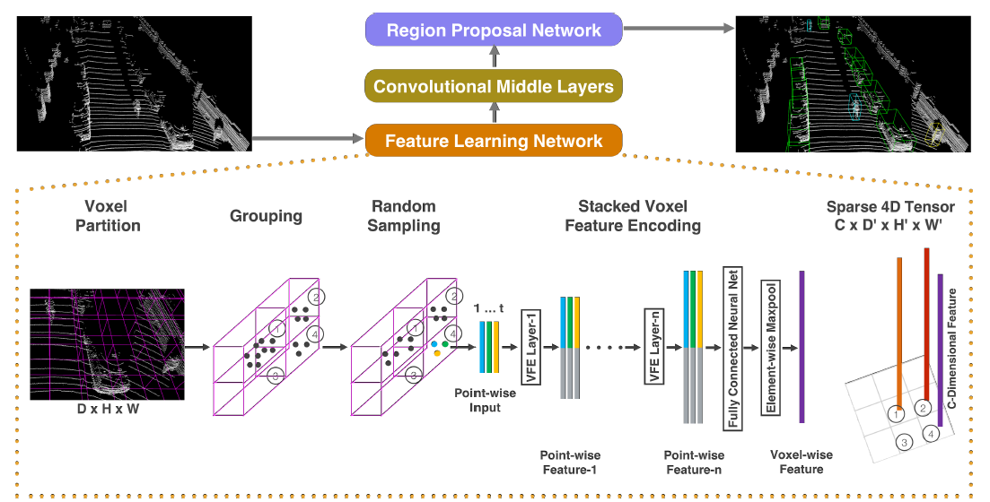 3D Object Detection from LiDAR Data with Deep Learning