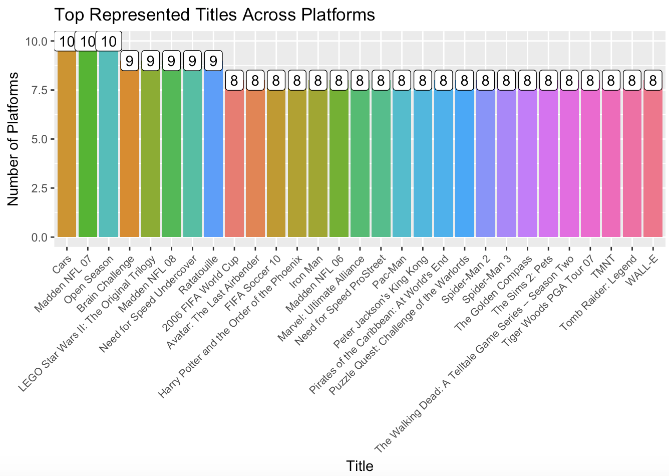 Data Exploration and Visualization with R & ggplot - Towards Data